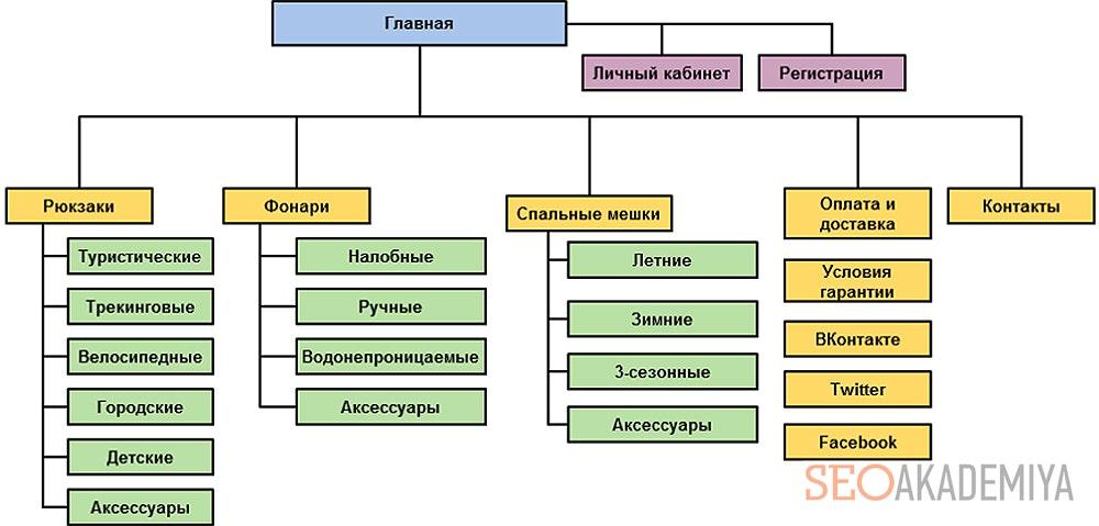 Составление структуры сайта