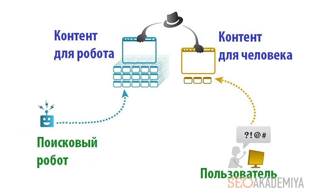 Схема работы клоакинга
