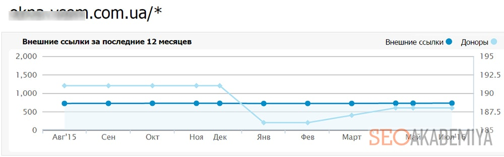 График динамики количества доноров и обратных ссылок