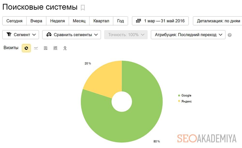 Диаграмма соотношения органического трафика Google и Яндекс