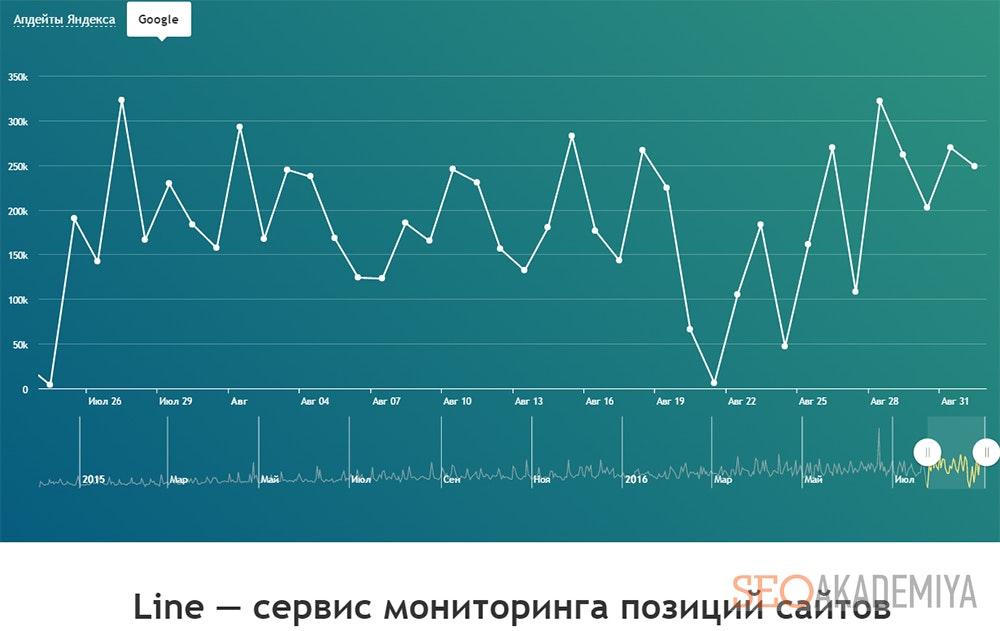 Поверка позиций в PR-CY.ru по целевым запросам сайта