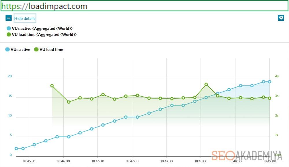 Результаты проверки скорости на Load impact