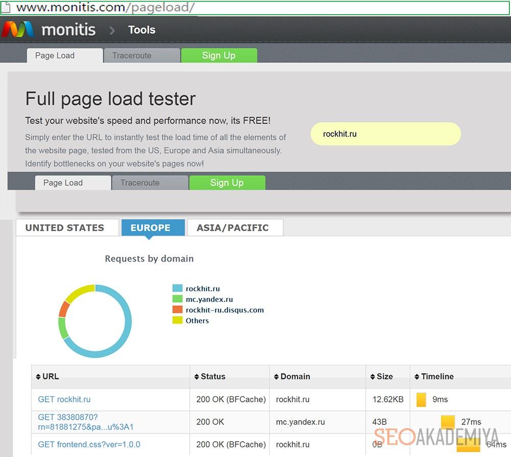 Проверка скорости загрузки страниц Monitis Tools