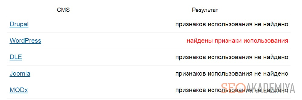 Определение CMS сайта на 2ip.ru