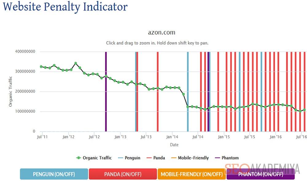 Анализ динамики трафика Website Penalty Indicator
