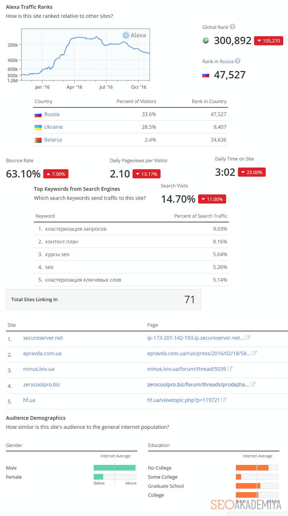 Подробная информация в Alexa Rank