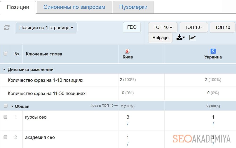 Сервис автоматической проверки позиций сайта