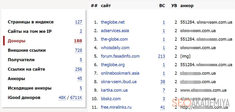 Список ссылающихся сайтов доноров