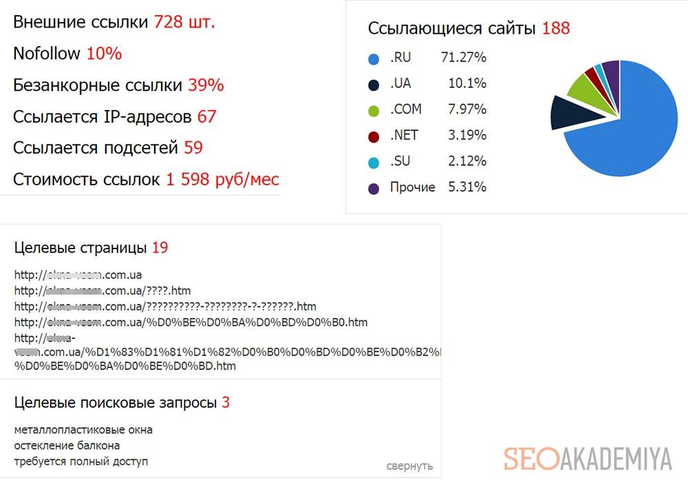Сводные статистические данные linkpad