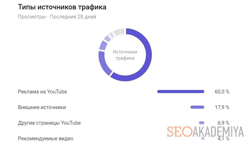 аналитика источников трафика канала на ютуб пример