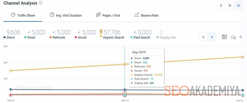 аналитика каналов трафика любого сайта с similarweb