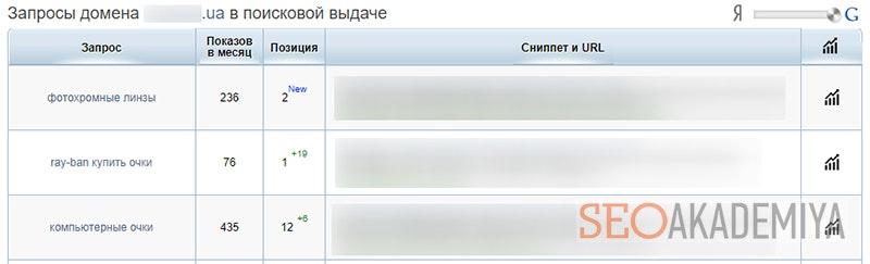 Скриншот сервиса SpyWords для анализа видимости
