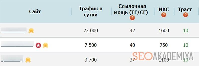 Анализ сайтов доноров на биржах ссылок