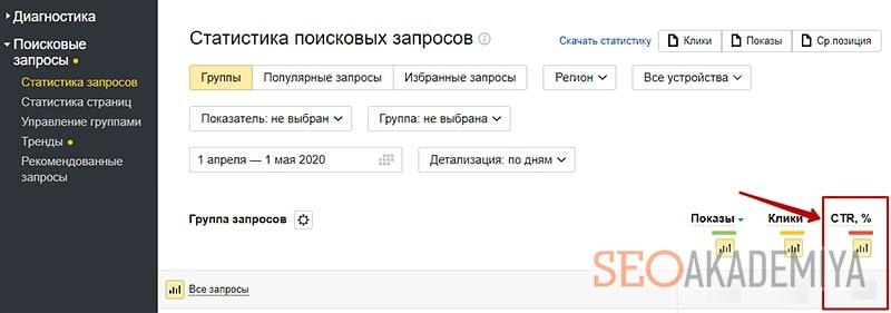 Как посмотреть ctr страницы в Яндексе