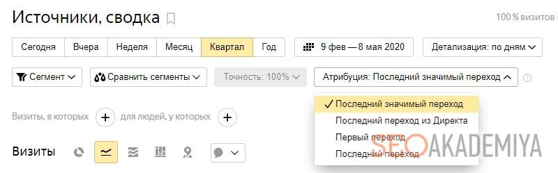 Как посмотреть модели атрибуции в Яндекс Метрике