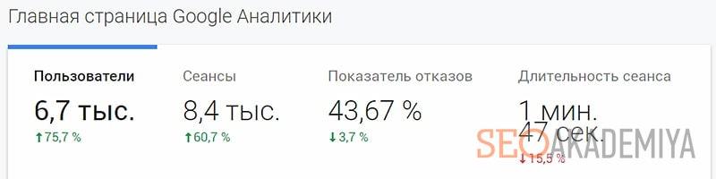 Как узнать посещаемость моего сайта в google analytics