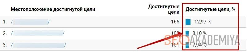 Как узнать конверсию сайта в Google Analytics
