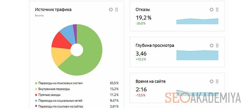 Как проверить статистику посещаемости своего сайта в яндекс
