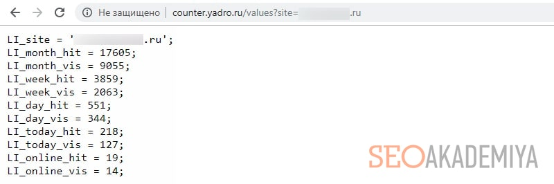 анализ посещаемости чужого сайта в Liveinternet