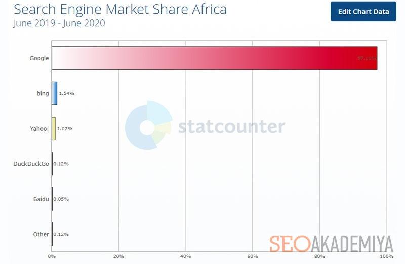 какими поисковиками пользуются в африке