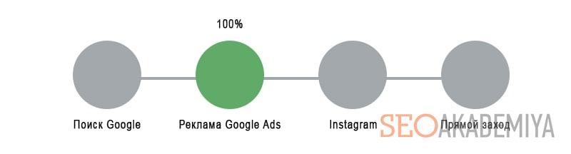 Атрибуция по последнему взаимодействию из Google AdWords