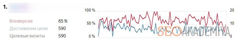 оценка достижения целей в блоге картинка