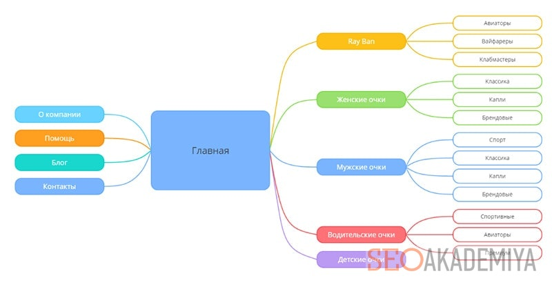 онлайн сервис AYIA для интеллект карт