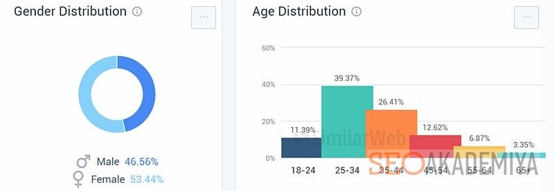 Определить пол и возраст посетителей в similarweb