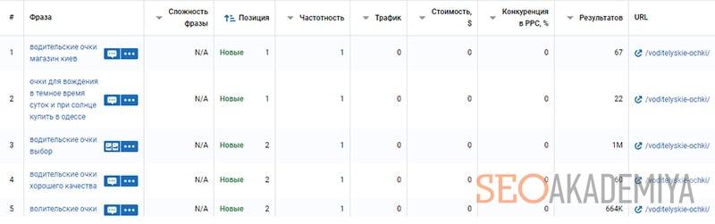 Анализ поисковых запросов конкурентов в serpstat
