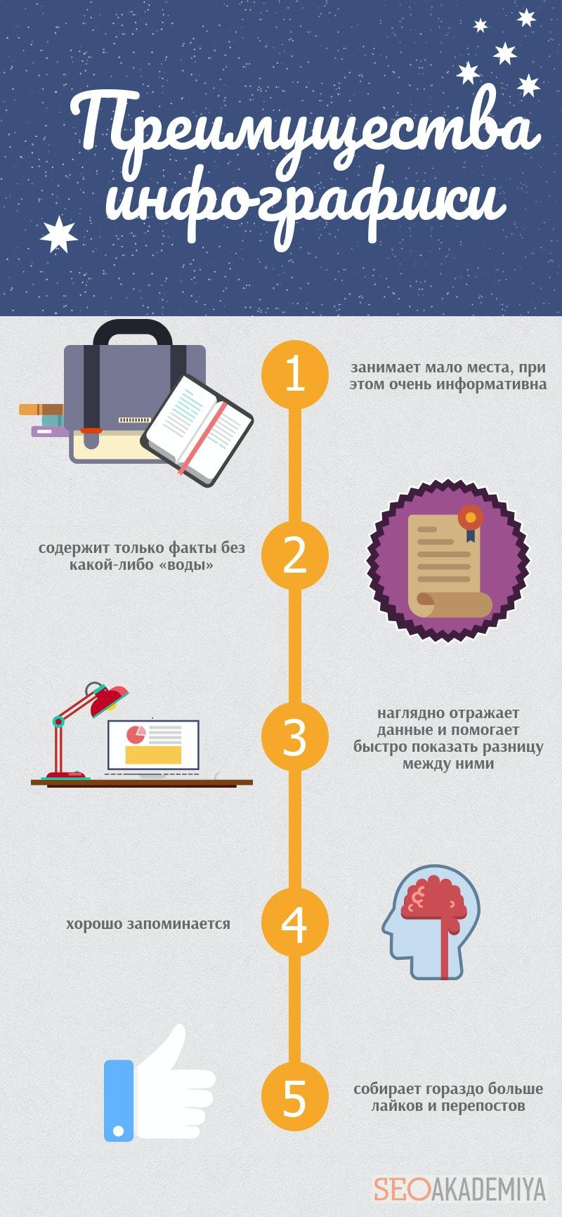 Преимущества создания инфографики на сайт