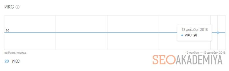 Как определить индекс качества своего сайта