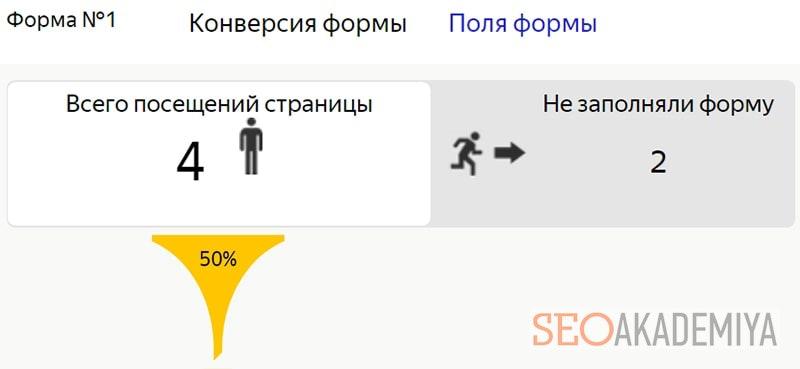 Проверка конверсии формы в Яндекс метрике