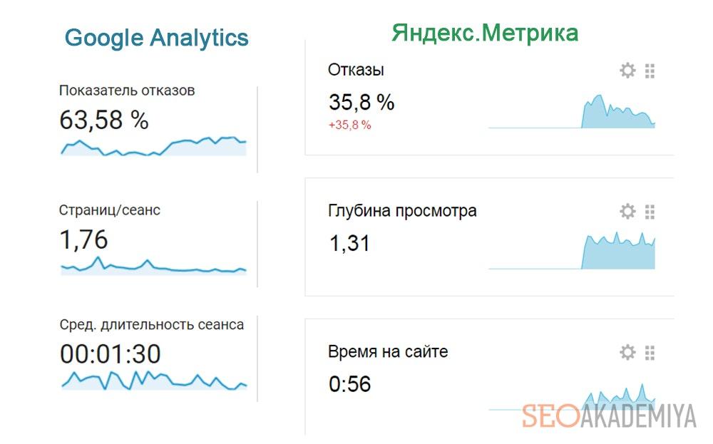 Разные данные в аналитике и метрике