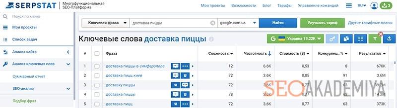 serpstat для подбора запросов в google и яндекс