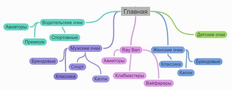 сервис Coggle для создания mind map