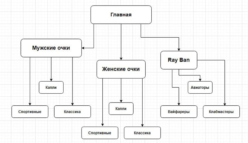 сервис Diagrams чтобы составить майнд карту