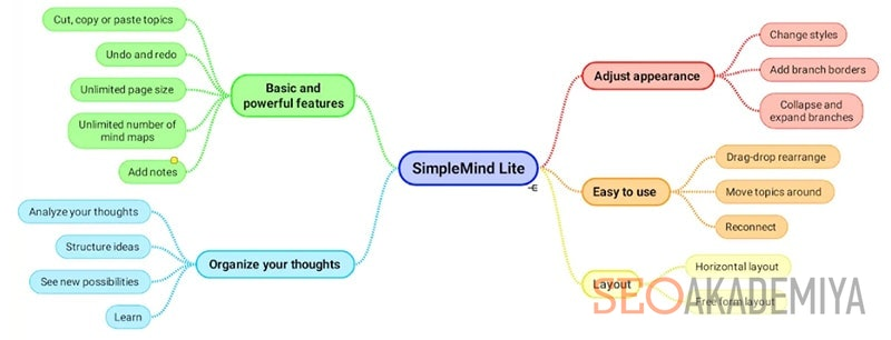 SimpleMind платформа для диаграмм связей