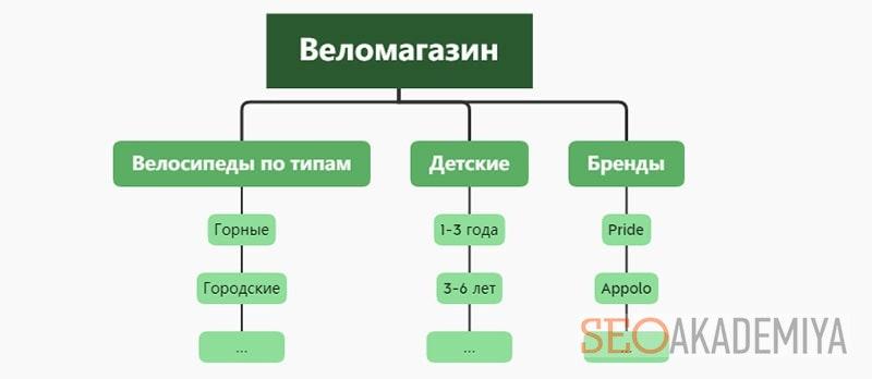 схема как выбрать ассортимент для интернет магазина