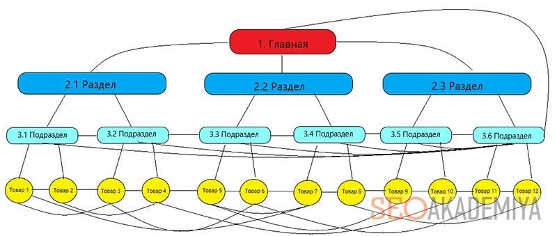 Схема внутренней перелинковки для интернет магазина