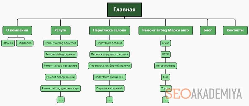 создание структуры сайта важный этап seo