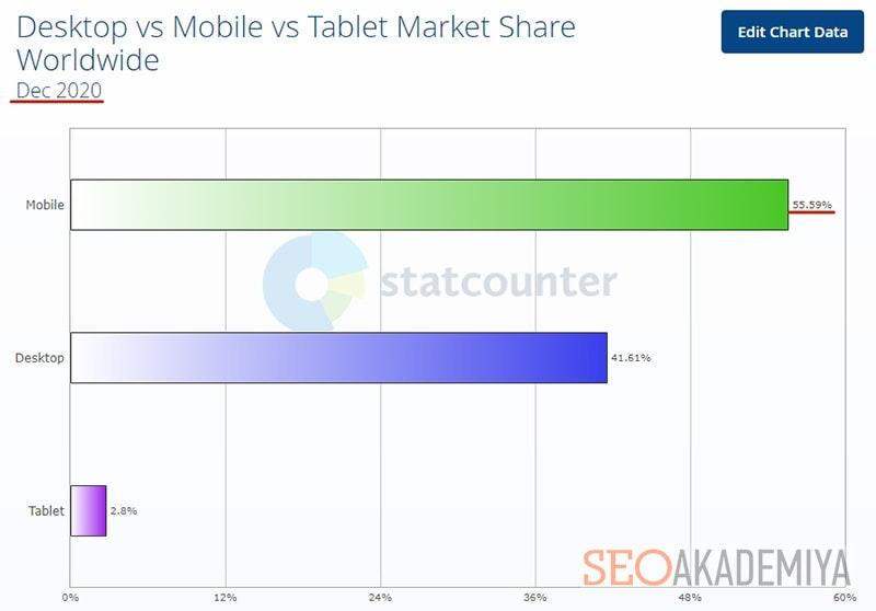 статистика StatCounter по доле мобильного трафика