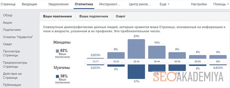 Статистика бизнес страницы фб