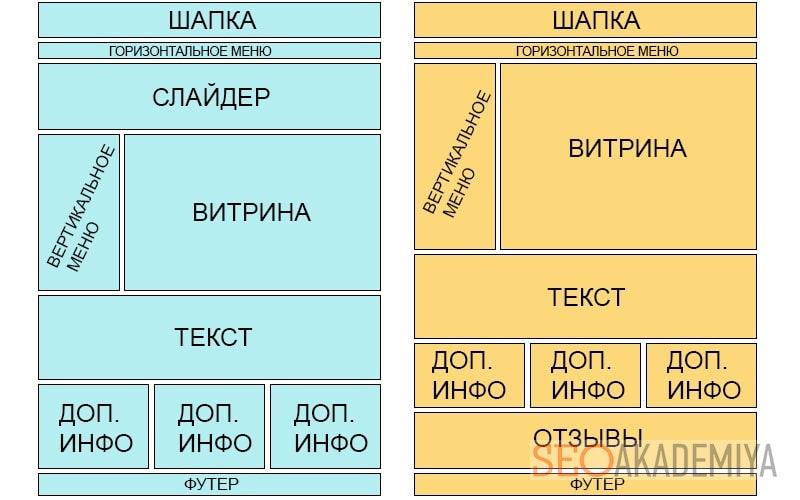 Структура главной страницы интернет магазина