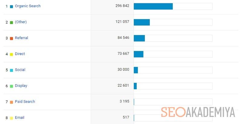 тренд seo 2021 года на разнообразие источников трафика
