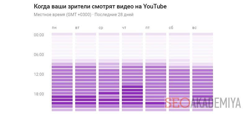 в какое время лучше загружать видео на youtube