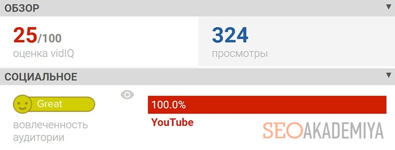 VidIQ Vision для статистики и аналитики youtube каналов