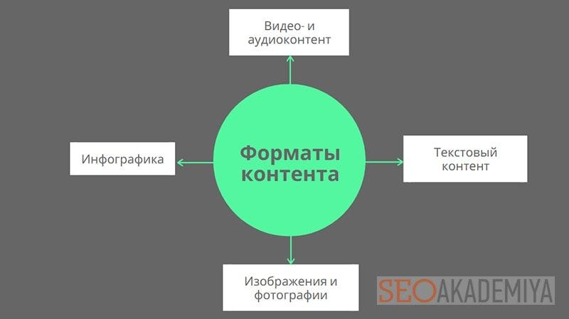 выбор формата контента при разработке стратегии